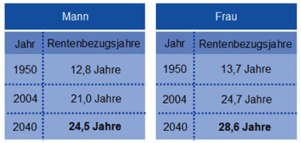 Rente_Mann_Frau